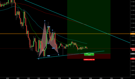 EURUSD: long set up