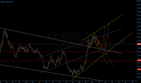 "XAUUSD: Gold looks still ""bearish"""