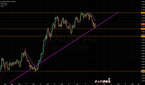 EURUSD: EUR/USD Weekly Analisys for Week 20