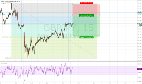 GBPJPY: Trade idea for London/NY