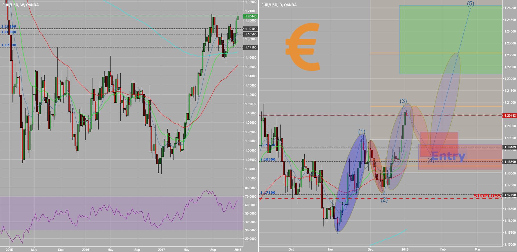 EURUSD Wave and Fib Analysis -insightful. Newish highs expected.