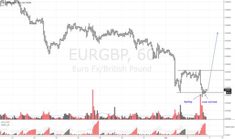 EURGBP: EURGBP Buy Spring- low vol test