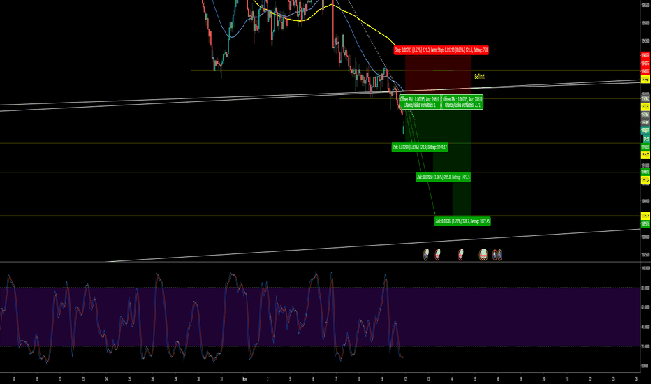GBPNZD: Selllimit GBPNZD