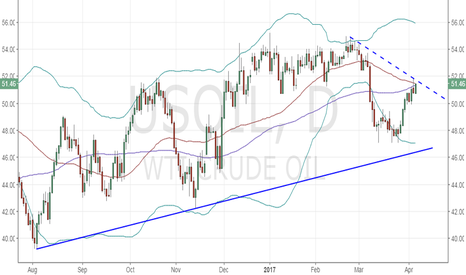 USOIL: WTI Oil – Watch out for potential falling top formation