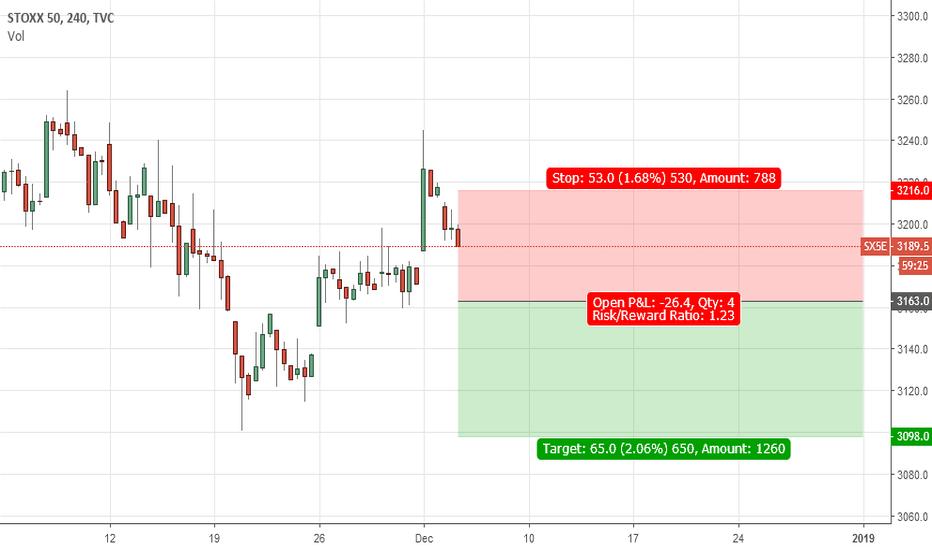 SX5E: Sell Euro Stoxx