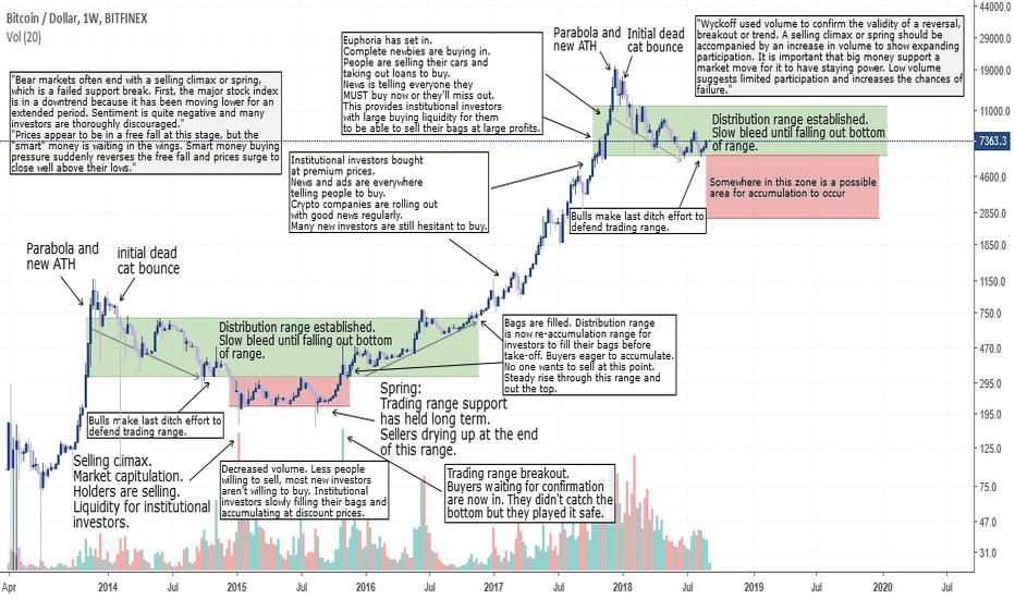 BTCUSD: Bitcion market cycle