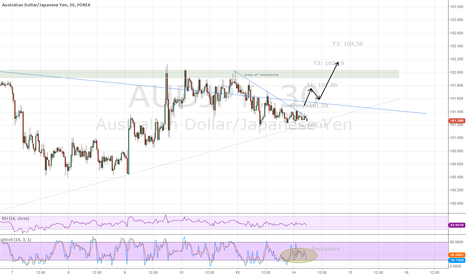 AUDJPY: AUD/JPY 30min break of consolidation
