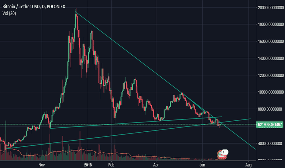 BTCUSDT: Is this a double bottom?