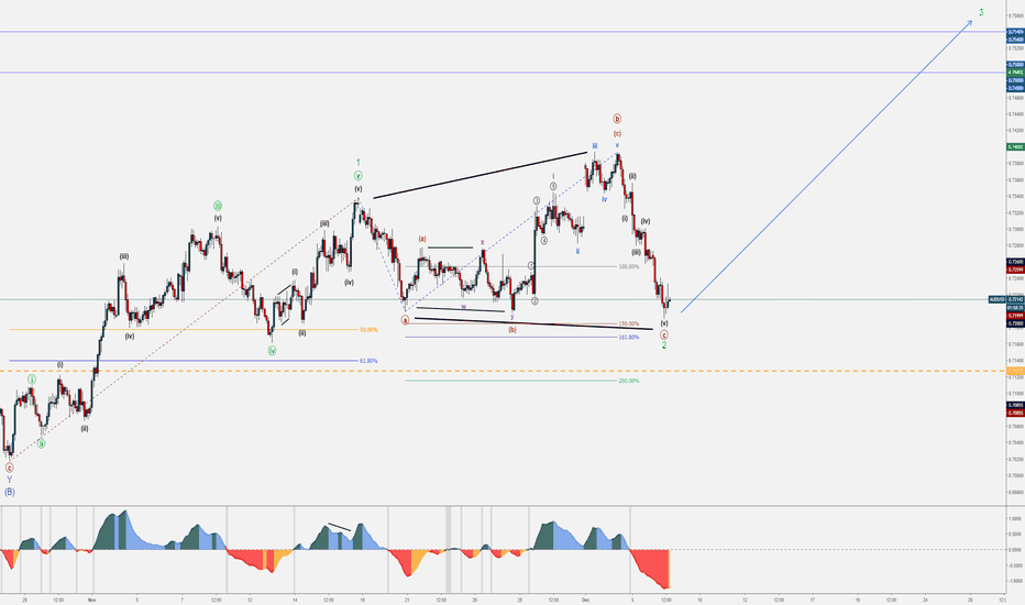 AUDUSD: AUD/USD Bullish Set-up - December Trends