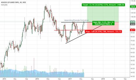 ASHOKLEY: Ashok Leyland: Ascending Triangle