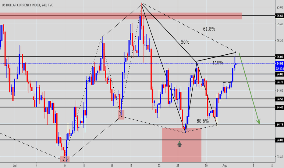DXY: ANALISIS 4H INDICE DOLAR
