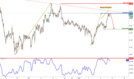 AUDJPY: AUDJPY Right On Major Resistance, Time To Sell