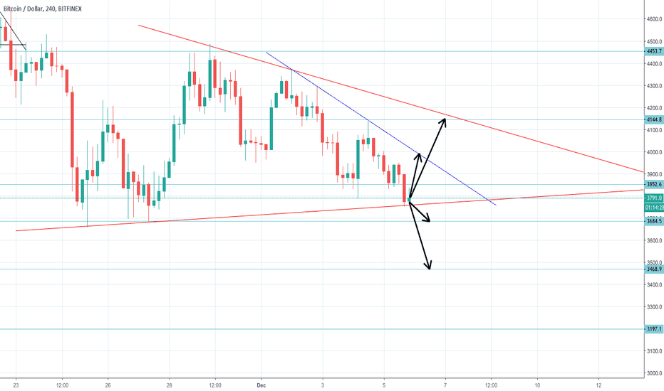 BTCUSD: If bitcoin does not hold this level.....