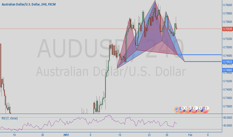 AUDUSD: Multiple Advanced Patterns