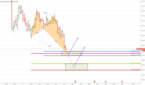 GBPUSD: The Bullish Crab Harmonic Pattern