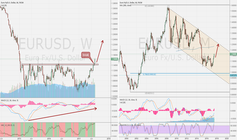 EURUSD: EUR/USD WEEK compare month