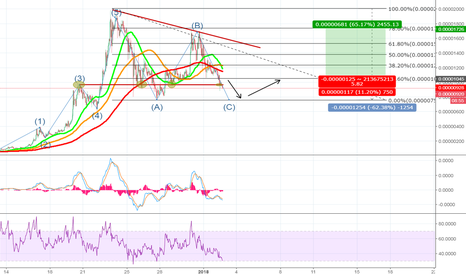 XVGBTC: XVG to bottoming out, potential uptrend immanent.