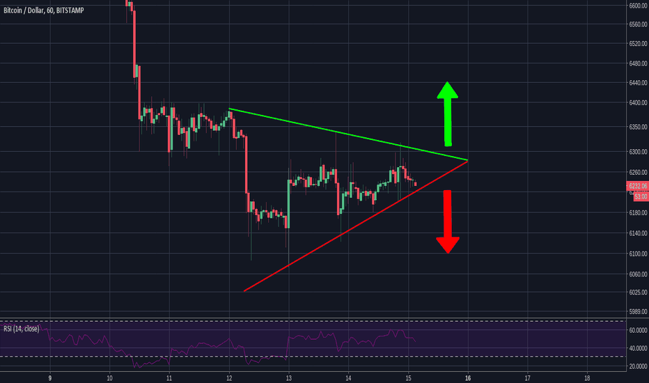 BTCUSD: BTC Short Term Symmetrical Triangle