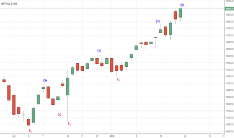 NIFTY: NIFTY Swing LOWS & HIGHS