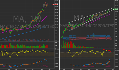 MA: $MA - Weekly&Monthly in Log. Rischio correzione!? #Stocks $NYA