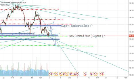 GBPJPY: LONG 2 DOUBLE TOP BEFORE MAJOR FALL? OR RISE FROM CURRENT ZONE