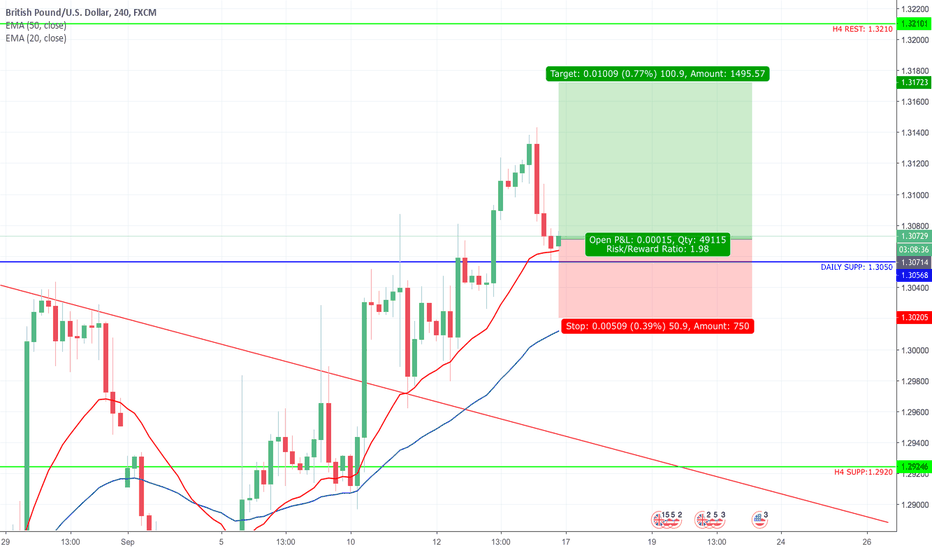 GBPUSD: GBP/USD Long Setup