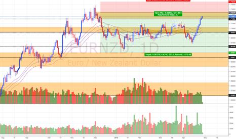 EURNZD: EUR/NZD Daily Update (26/4/18)