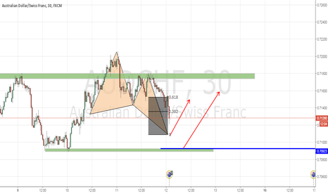 AUDCHF: AUDCHF Catching an entry using a H pattern