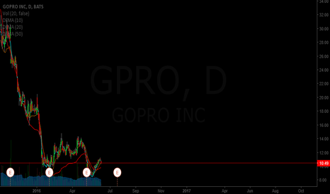 GPRO: GPRO Chart earnings estimates
