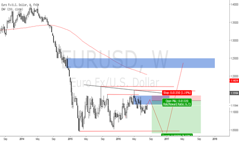 EURUSD: Long Term view on EURUSD