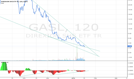 GASL: GASL: Exiting Bearish Long-term Pennant with MACD Divergence.