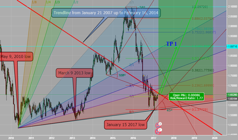 GBPCAD: Weekly analysis