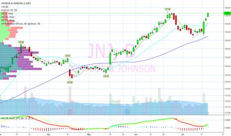 JNJ: verge of breakout again