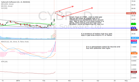 CYBR: CYBR gap and go