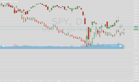 SPY: Oil/Market Correlation