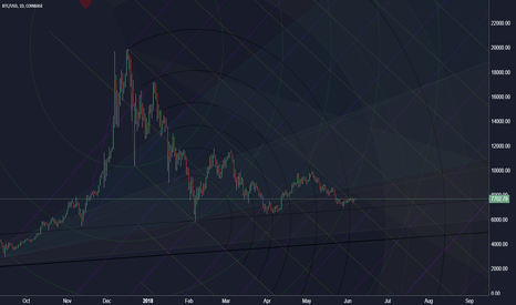 BTCUSD: Heartbeat (long term guide)