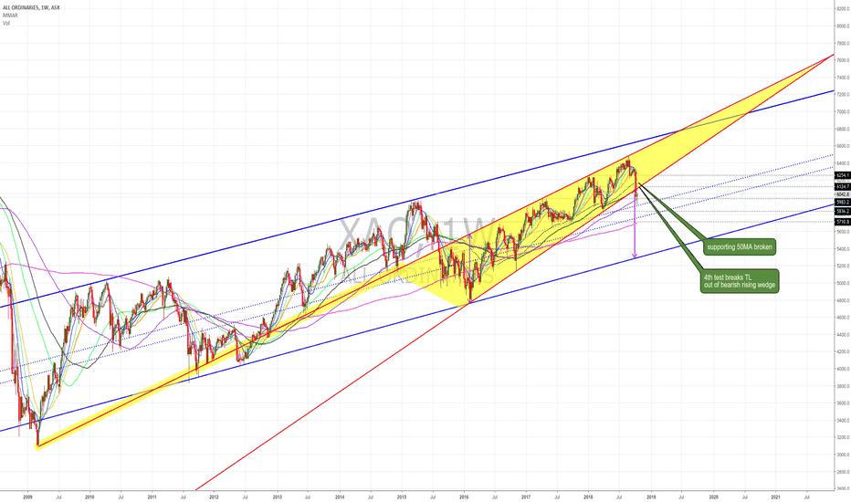 XAO: $XAO BO of rising wedge / break 50ma