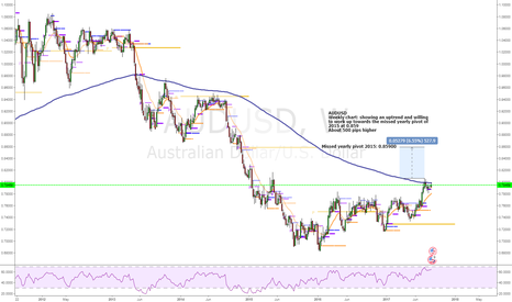 AUDUSD: Recatching its missed yearly pivot of 2015