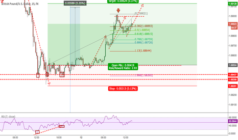 GBPUSD: GBPUSD end of week double bottoms