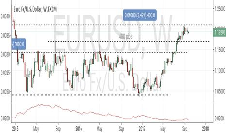 EURUSD: W39 EUR/USD falling to 1.1750