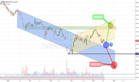 CAT: ✔ STOCKS quiz zone ✔ $CAT Caterpillar