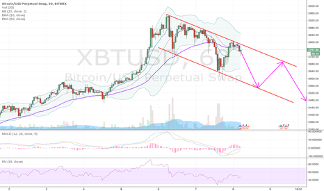 XBTUSD: BTC channel on 1H chart
