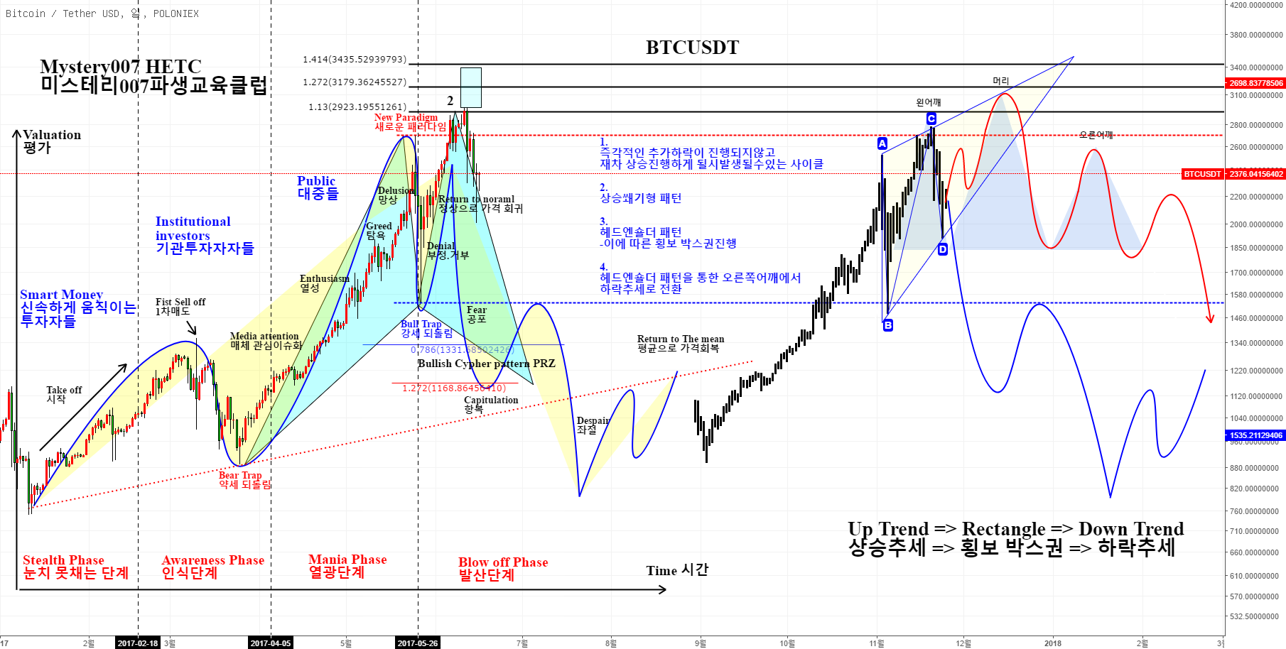 """BTCUSD Harmonic & Candle pattern"" by trader HETC_Trading"