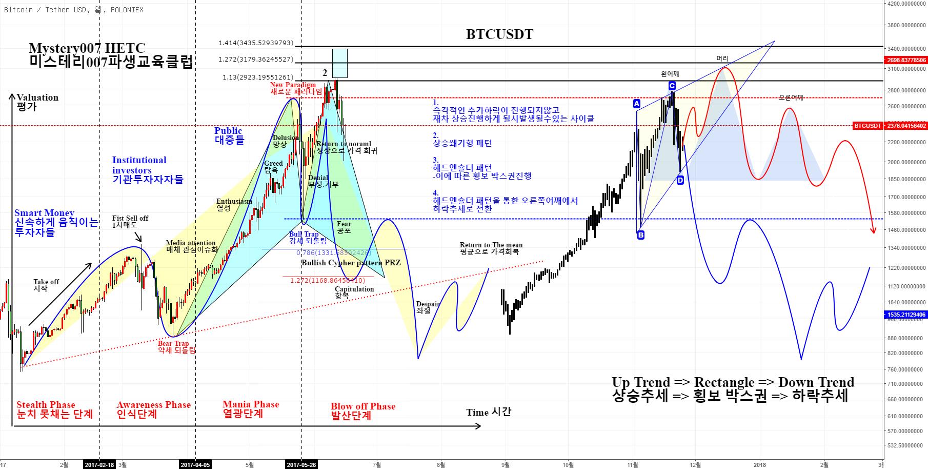 BTCUSDT 비트코인  반등에 따른 파동사이클 변수