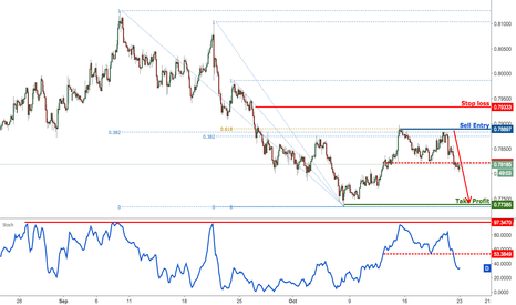 AUDUSD: AUDUSD dropping perfectly, remain bearish