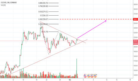 LTCUSD: Bullish breakout expected!