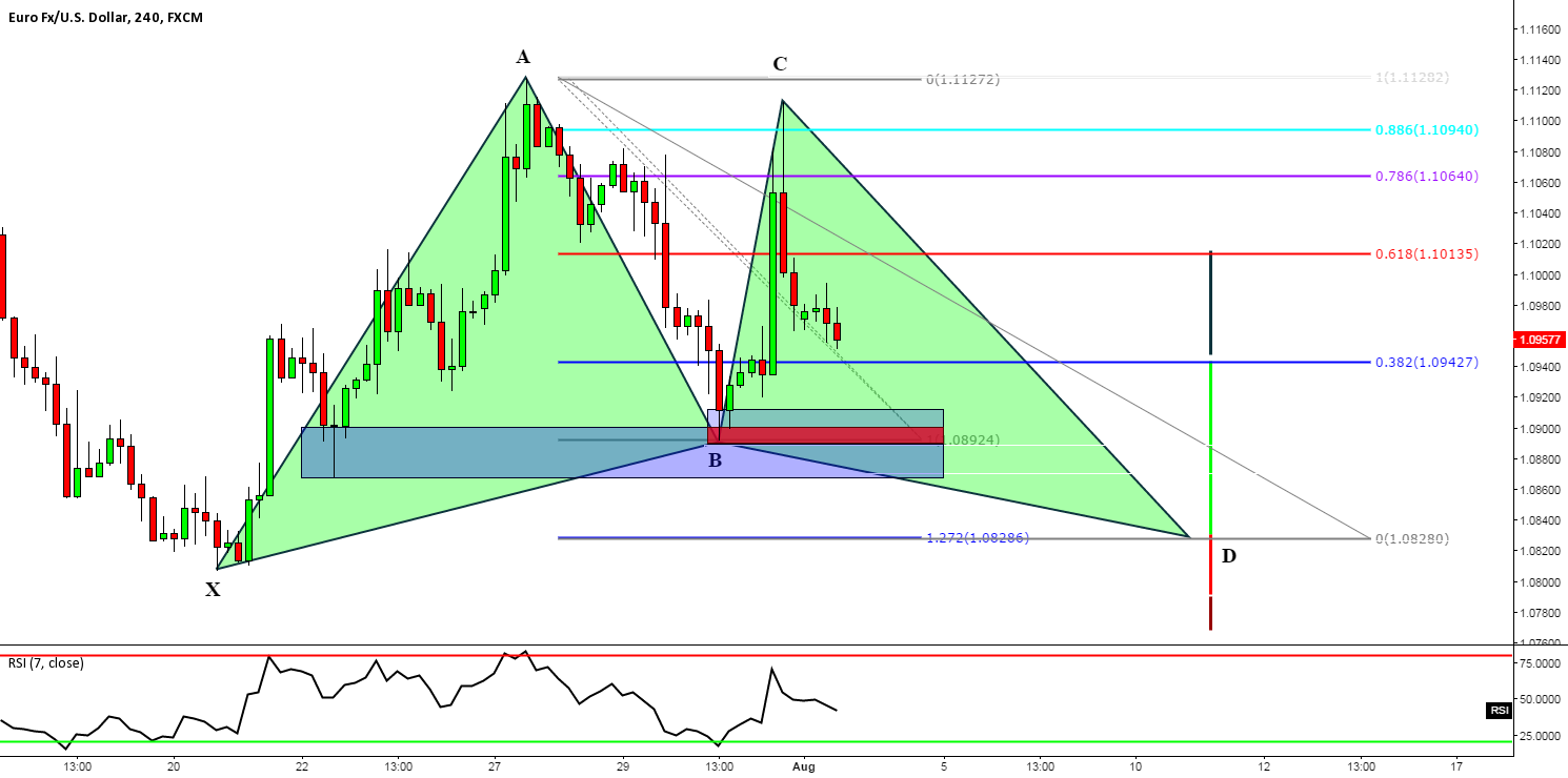 EURUSD: Potential Bullish Gartley Pattern w/ Great Risk v Reward
