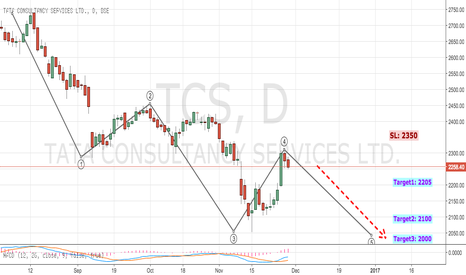 TCS: TCS Downward WAVE 5 in progress (Swing Trade Setup)