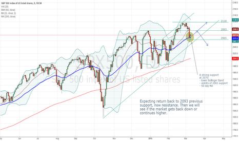 SPX500: Short term (week or two) bullish pattern