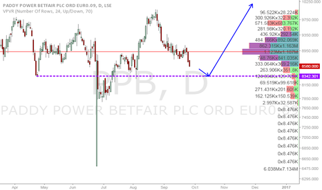 PPB: Paddy Power long from 8342